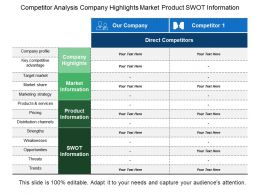 Competitor Analysis Company Highlights Market Product Swot Information