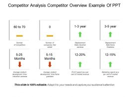 Competitor Analysis Competitor Overview Example Of Ppt