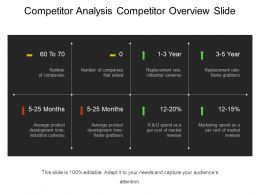 Competitor Analysis Competitor Overview Slide Powerpoint Themes