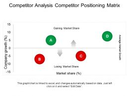 Competitor Analysis Competitor Positioning Matrix Powerpoint Topics
