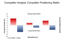 Competitor Analysis Competitor Positioning Matrix Ppt Background