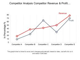 Competitor Analysis Competitor Revenue And Profit Growth Line Graph Ppt Diagrams