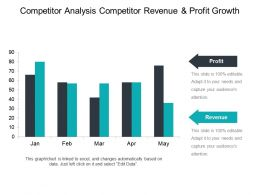 Competitor Analysis Competitor Revenue And Profit Growth Ppt Samples