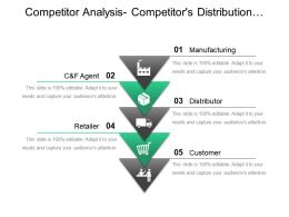 Competitor Analysis Competitors Distribution Channels Ppt Presentation