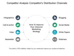 Competitor Analysis Competitors Distribution Channels Ppt Slide