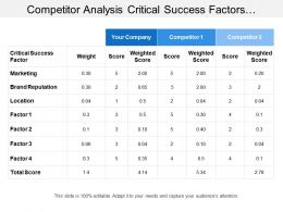 Competitor Analysis Critical Success Factors Weightage Table