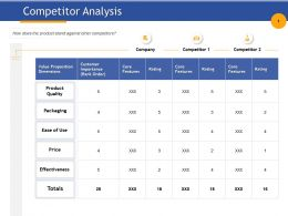 Competitor Analysis Effectiveness Ppt Powerpoint Presentation Visual Aids Model