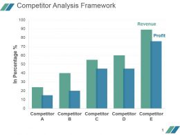 Competitor Analysis Framework Powerpoint Presentation Templates