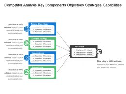 Competitor Analysis Key Components Objectives Strategies Capabilities