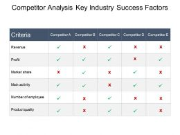 Competitor Analysis Key Industry Success Factors Ppt Slide Design