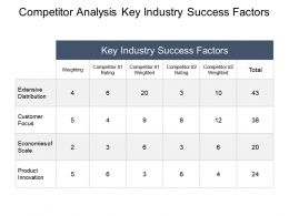 Competitor Analysis Key Industry Success Factors Ppt Slide Examples