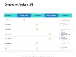 Competitor Analysis Market Competitor Analysis Product Management Ppt Microsoft