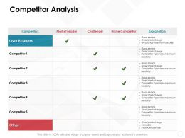 Competitor Analysis Market Leader Ppt Powerpoint Presentation File Format