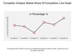 Competitor Analysis Market Share Of Competitors Line Graph Ppt Infographics