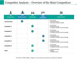 Competitor Analysis Overview Of The Main Competitors