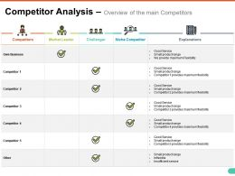 Competitor Analysis Overview Of The Main Competitors Ppt Styles Good