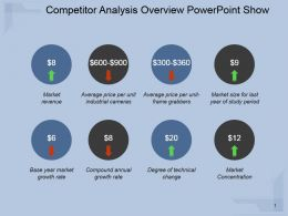 Competitor Analysis Overview Powerpoint Show