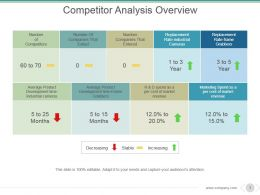 Competitor Analysis Overview Powerpoint Slide Background