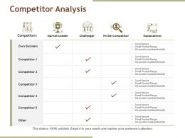 Competitor Analysis Powerpoint Slide Designs