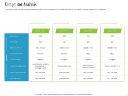 Competitor Analysis Ppt Powerpoint Presentation Inspiration Files