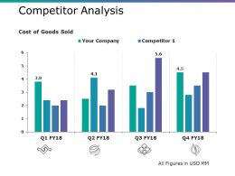 Competitor Analysis Ppt Professional File Formats