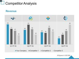 Competitor Analysis Ppt Summary Objects