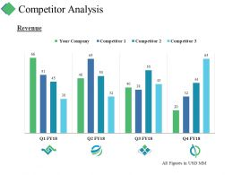Competitor Analysis Ppt Summary Visuals