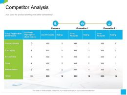 Competitor Analysis Price M2235 Ppt Powerpoint Presentation Show Shapes