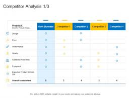 Competitor Analysis Product Channel Segmentation Ppt Formats