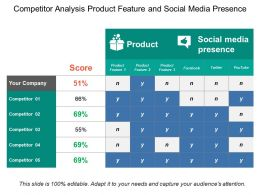 Competitor Analysis Product Feature And Social Media Presence