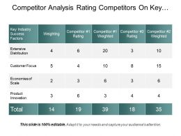 Competitor Analysis Rating Competitors On Key Success Factors Ppt Presentation