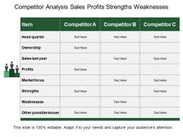 Competitor Analysis Sales Profits Strengths Weaknesses