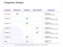 Competitor Analysis Small Product Range Ppt Powerpoint Presentation Images