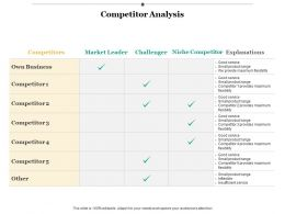 Competitor Analysis Strategy Ppt Infographics Example Introduction