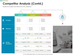 Competitor Analysis Strengths Ppt Powerpoint Presentation Designs