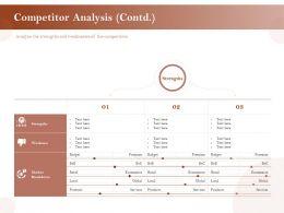 Competitor Analysis Strengths Ppt Powerpoint Presentation Portfolio Skills