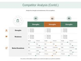 Competitor Analysis Strengths Ppt Powerpoint Presentation Slides Ideas