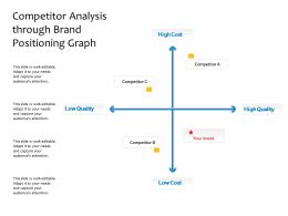 Competitor Analysis Through Brand Positioning Graph
