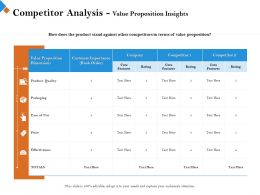 Competitor Analysis Value Proposition Insights Core Ppt Powerpoint Presentation Files