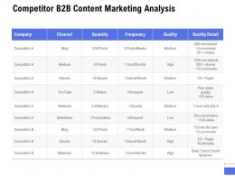Competitor B2B Content Marketing Analysis Ppt Powerpoint Presentation Gallery Introduction