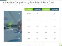 Competitor Comparison By Total Sales And Store Count Competitors Ppt Professional