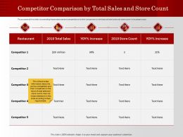 Competitor Comparison By Total Sales And Store Count M1195 Ppt Powerpoint Presentation Topics