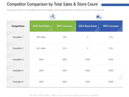 Competitor Comparison By Total Sales And Store Count M3183 Ppt Powerpoint Presentation Ideas