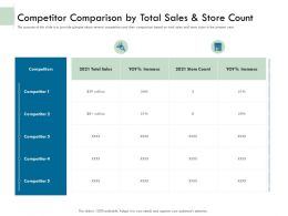Competitor Comparison By Total Sales And Store Count Ppt Demonstration