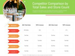 Competitor Comparison By Total Sales And Store Count Retail Industry Business Plan For Start Up Ppt grid