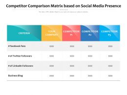 Competitor Comparison Matrix Based On Social Media Presence