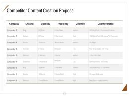 Competitor Content Creation Proposal Ppt Powerpoint Presentation Portfolio Template