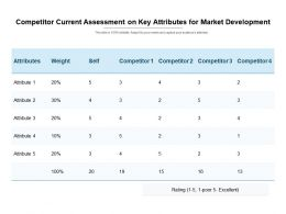 Competitor Current Assessment On Key Attributes For Market Development