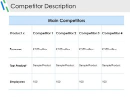 Competitor Description Ppt Examples Professional