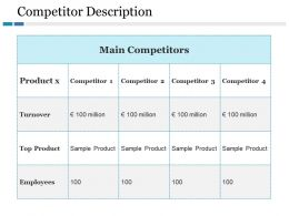Competitor Description Ppt File Ideas